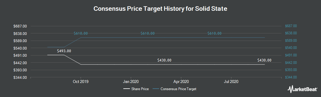 Price Target History for Solid State (LON:SOLI)