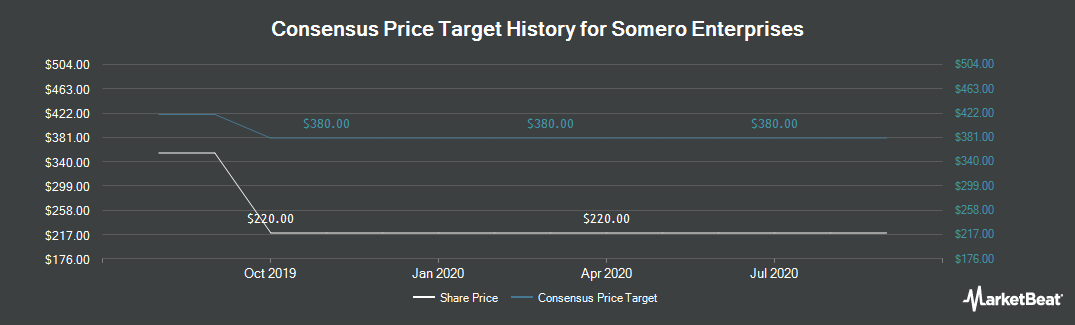 Price Target History for Somero Enterprises (LON:SOM)