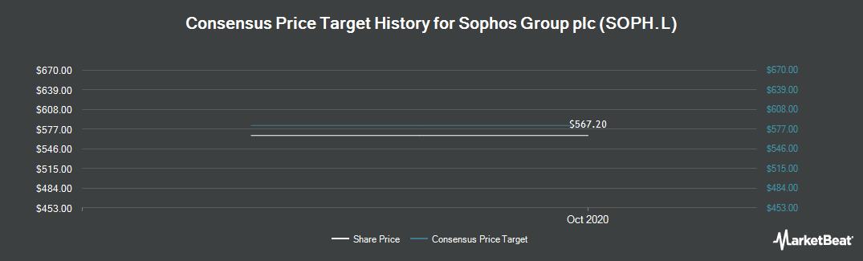 Price Target History for Sophos Group (LON:SOPH)