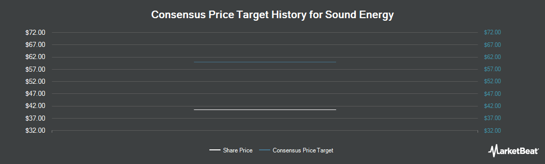 Price Target History for Sound Energy PLC (LON:SOU)