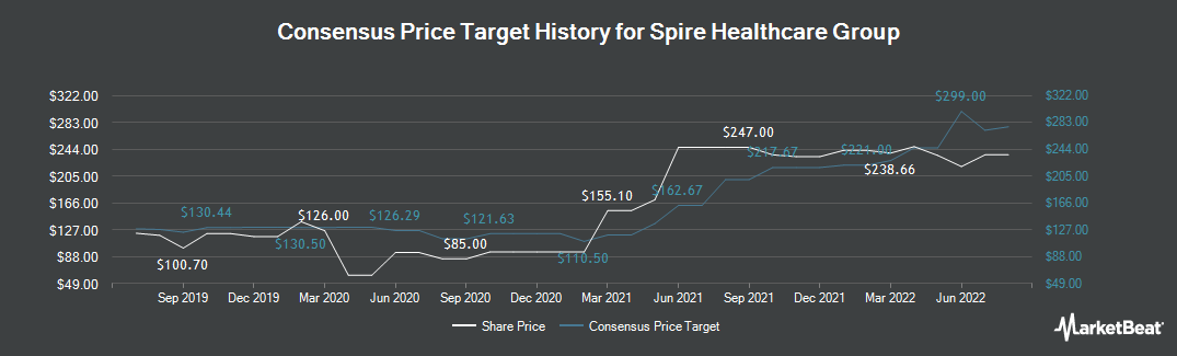 Price Target History for Spire Healthcare Group (LON:SPI)