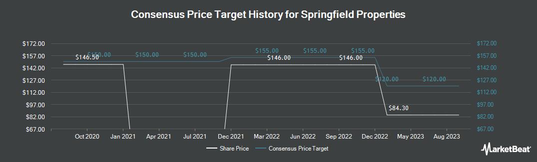 Price Target History for Springfield Properties (LON:SPR)