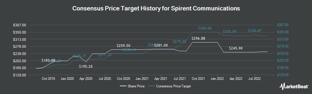 Price Target History for Spirent Communications (LON:SPT)