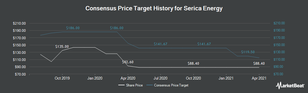 Price Target History for Serica Energy (LON:SQZ)