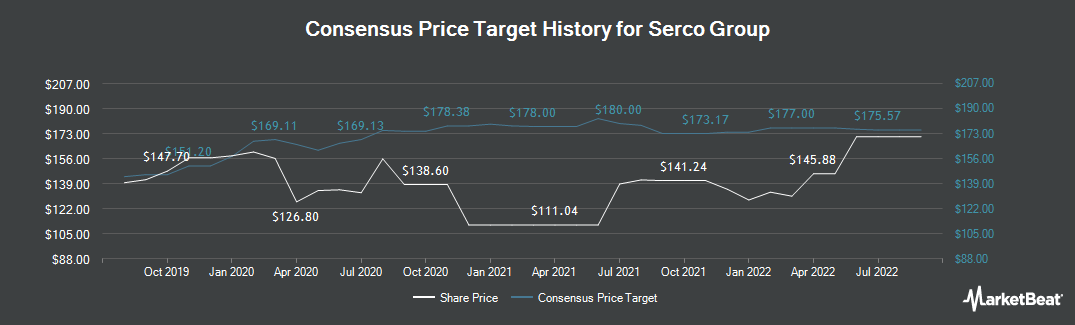Price Target History for Serco Group plc (LON:SRP)