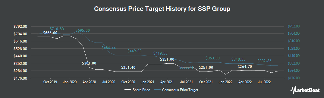 Price Target History for SSP Group PLC (LON:SSPG)