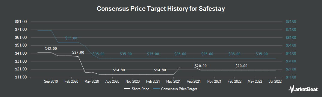Price Target History for Safestay PLC (LON:SSTY)