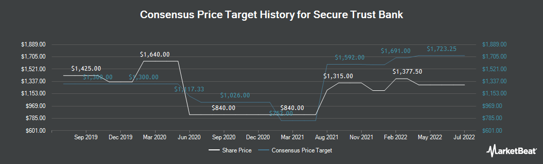 Price Target History for Secure Trust Bank (LON:STB)