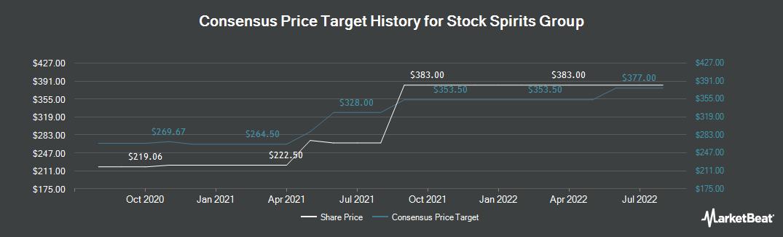 Price Target History for Stock Spirits Group (LON:STCK)