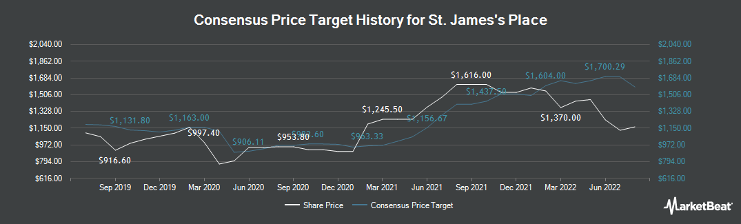 Price Target History for St. James's Place (LON:STJ)