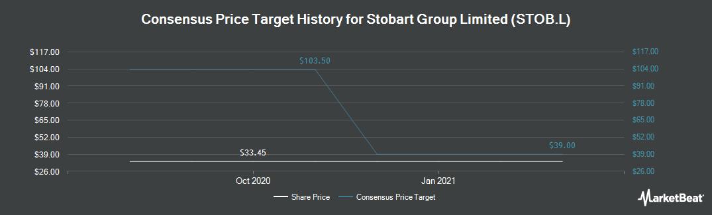 Price Target History for Stobart Group (LON:STOB)