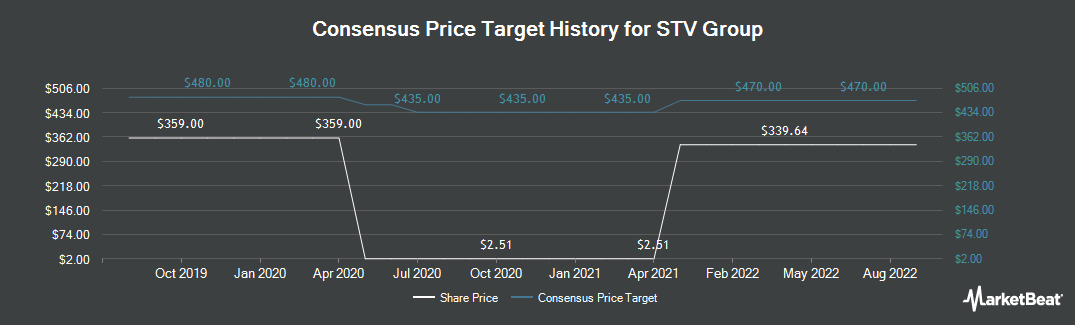 Price Target History for STV Group (LON:STVG)