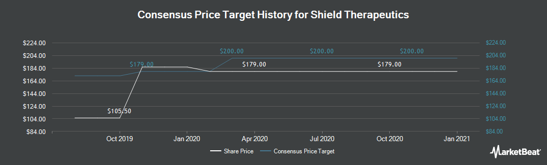 Price Target History for Shield Therapeutics (LON:STX)