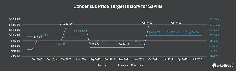 Price Target History for Savills (LON:SVS)