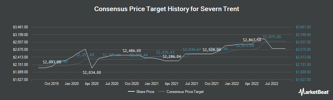 Price Target History for Severn Trent (LON:SVT)