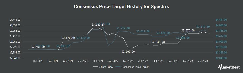 Price Target History for Spectris (LON:SXS)