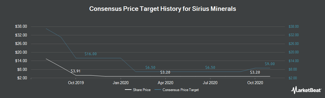 Price Target History for Sirius Minerals (LON:SXX)