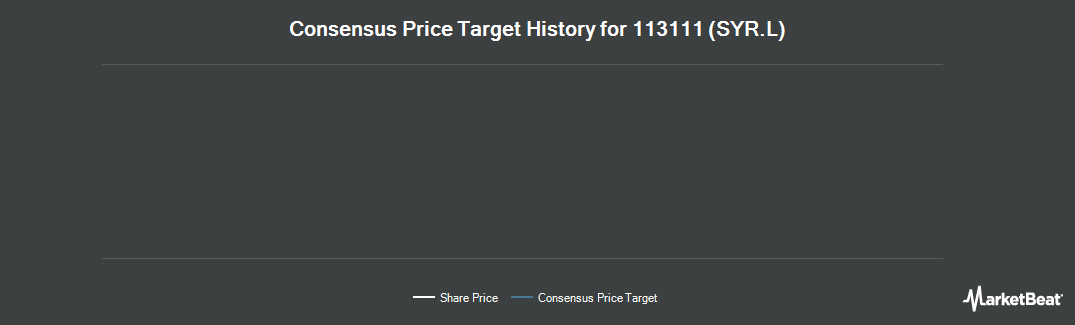Price Target History for Synergy Healthcare plc (LON:SYR)
