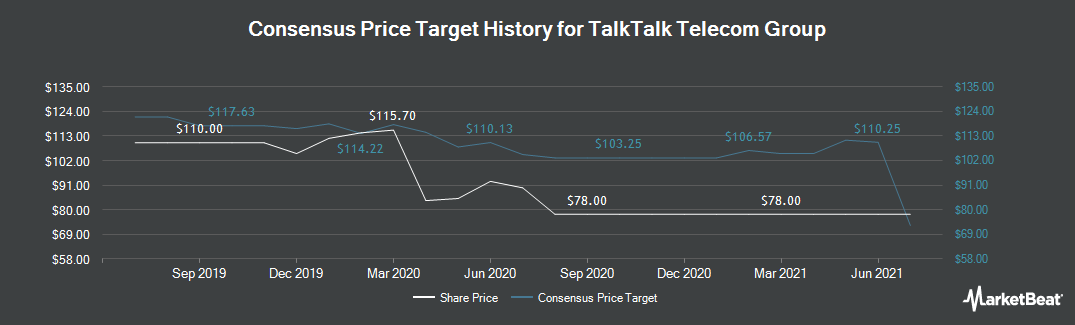 Price Target History for Talktalk Telecom Group (LON:TALK)