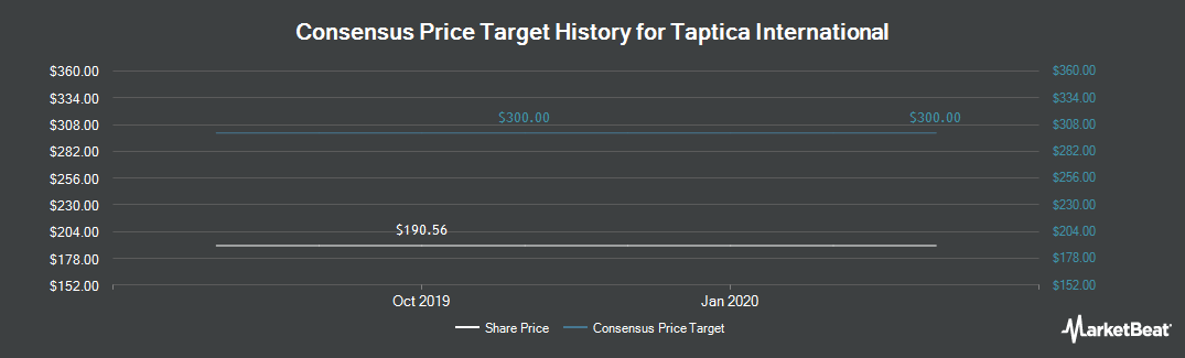 Price Target History for Taptica International (LON:TAP)
