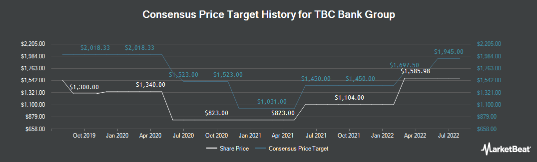 Price Target History for TBC Bank Group (LON:TBCG)