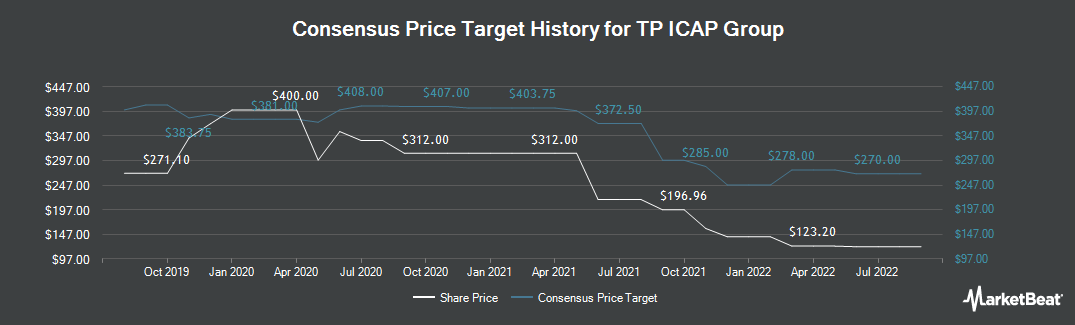 Price Target History for Tp Icap (LON:TCAP)