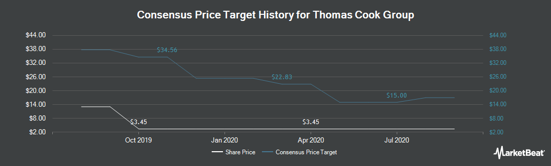 Price Target History for Thomas Cook Group plc (LON:TCG)