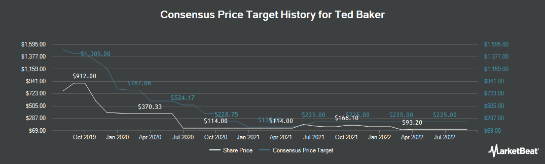 Price Target History for Ted Baker (LON:TED)