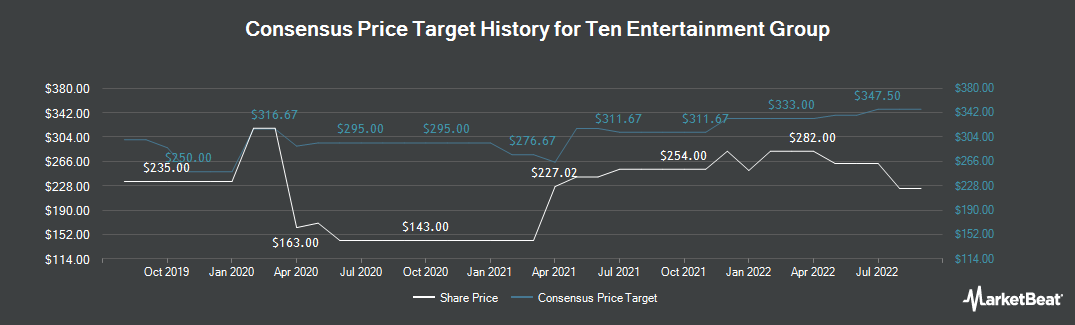 Price Target History for Ten Entertainment Group (LON:TEG)