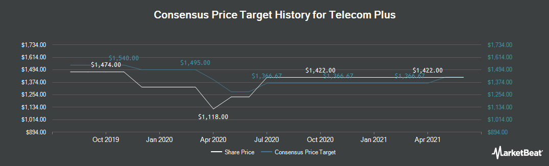 Price Target History for Telecom plus (LON:TEP)