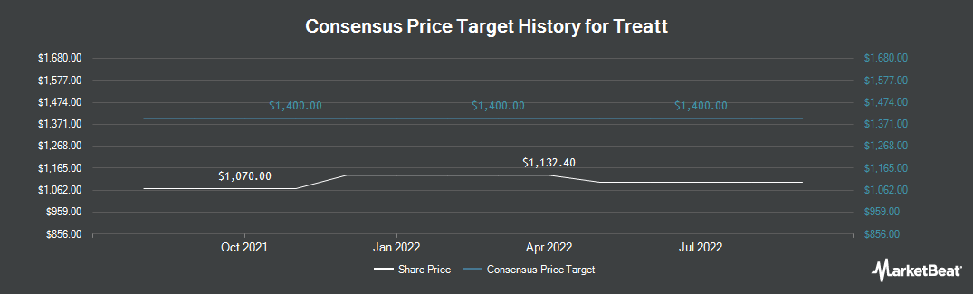 Price Target History for Treat (LON:TET)