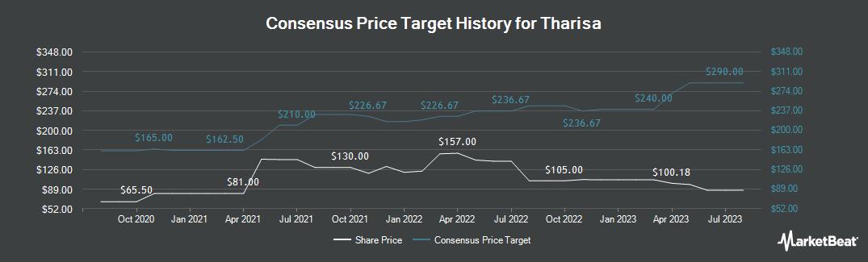 Price Target History for Tharisa Plc (LON:THS)