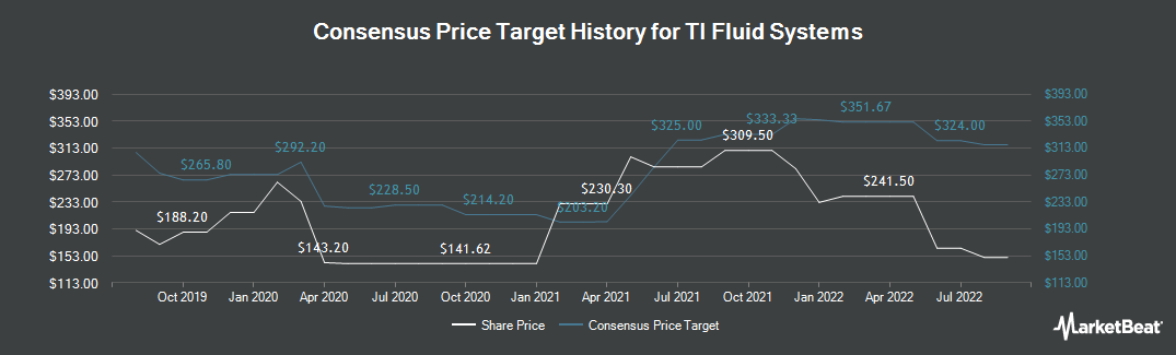 Price Target History for TI Fluid Systems (LON:TIFS)