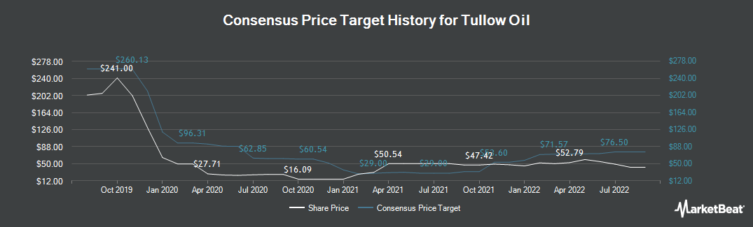Price Target History for Tullow Oil (LON:TLW)