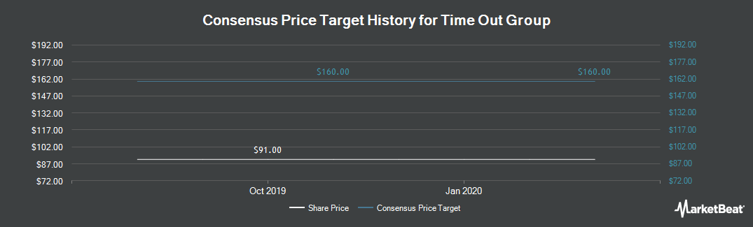 Price Target History for Time Out Group (LON:TMO)