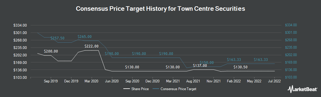 Price Target History for Town Centre Securities (LON:TOWN)