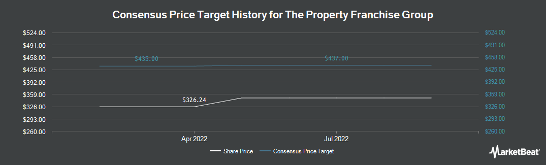 Price Target History for The Property Franchise Group plc (LON:TPFG)