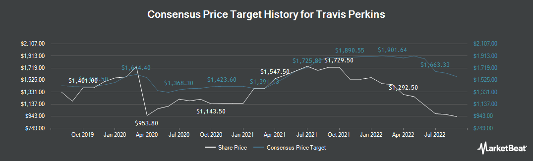 Price Target History for Travis Perkins plc (LON:TPK)