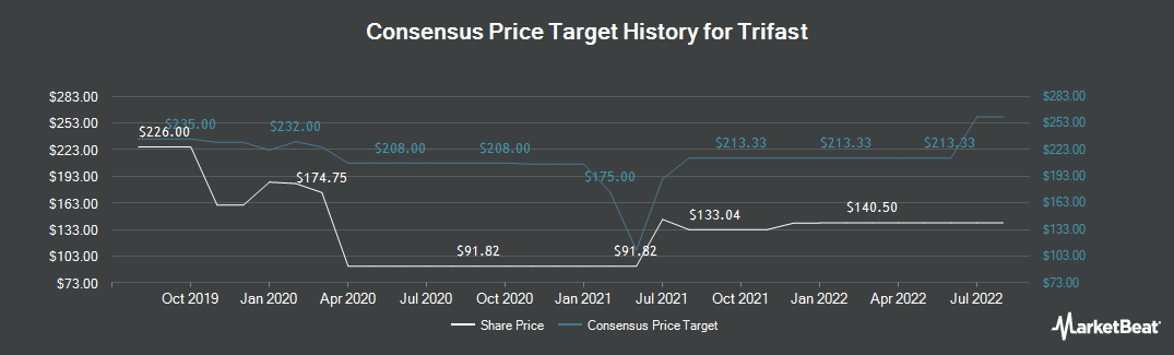 Price Target History for Trifast (LON:TRI)