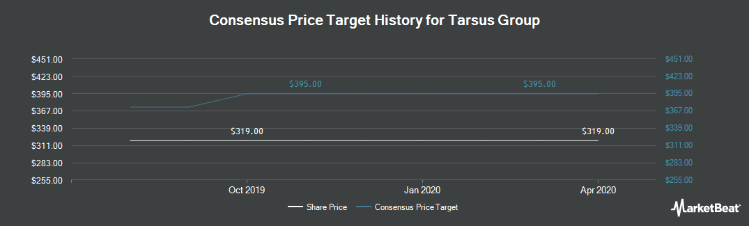 Price Target History for Tarsus Group (LON:TRS)