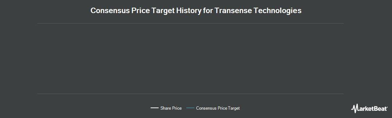 Price Target History for Transense Technologies plc (LON:TRT)
