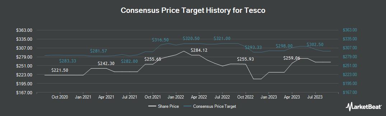 Price Target History for Tesco (LON:TSCO)