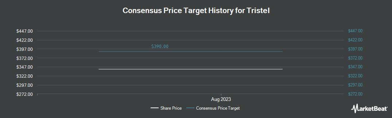 Price Target History for Tristel (LON:TSTL)