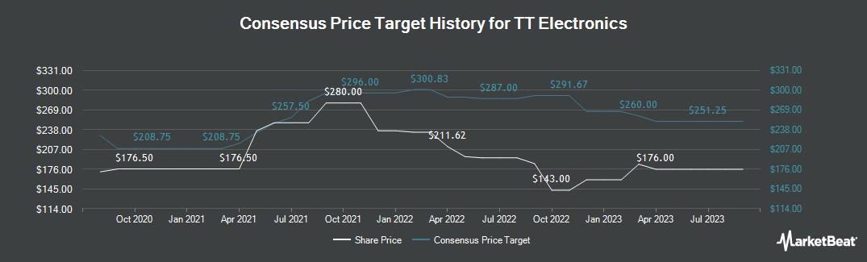 Price Target History for TT Electronics (LON:TTG)