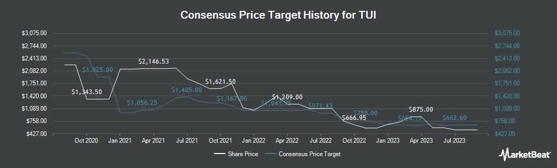 Price Target History for TUI (LON:TUI)