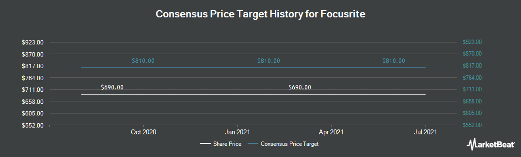 Price Target History for Focusrite (LON:TUNE)