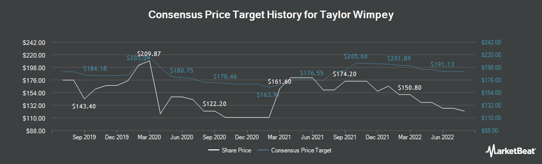 Price Target History for Taylor Wimpey (LON:TW)