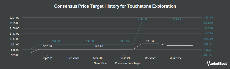 Price Target History for Touchstone Exploration Inc Com (LON:TXP)