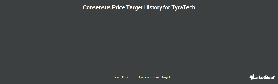 Price Target History for TyraTech (LON:TYR)