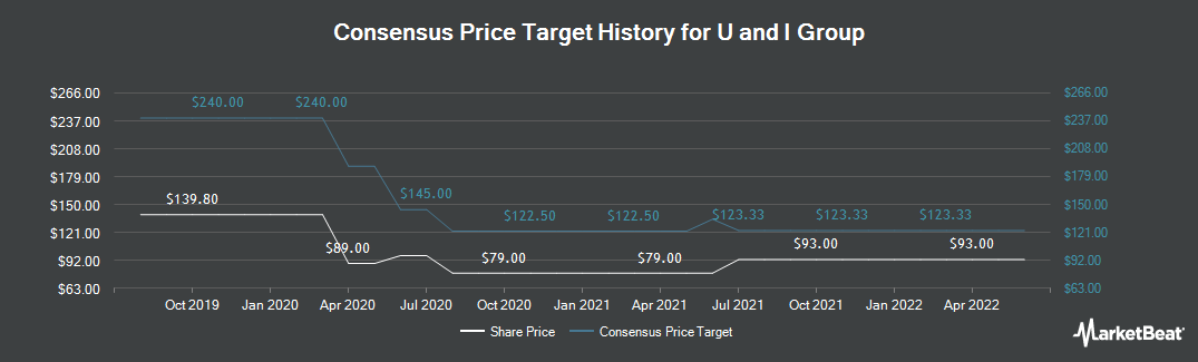 Price Target History for U and I Group (LON:UAI)